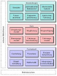 software architektur softwarearchitektur universität koblenz landau