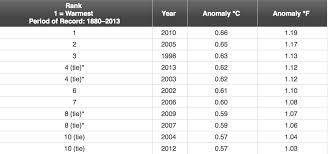 average global temperature by year table newsbytes nasa noaa confirm global temperature standstill