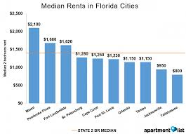 1 Bedroom Apartments Morgantown Wv One Bedroom Apartments Gainesville Fl Sold Out For Fall Studio In