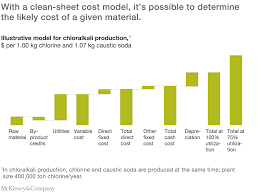How To Estimate Cost Of Building A House Pursuing Purchasing Excellence In Chemicals Mckinsey U0026 Company