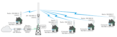 airmax configure a point to multipoint ptmp isp style access
