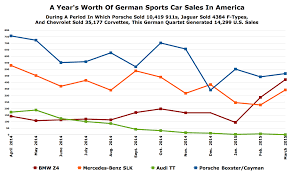 lexus sc430 sales numbers oh so this is why bmw thinks the sports car market isn u0027t going to