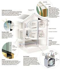 graphic explaining important aspects of a passive house this