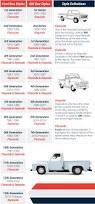 2000 Chevy Silverado Truck Bed - pickup truck bed style terminology stepside fleetside bed