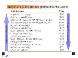 Standard Reduction Potentials Table Chapter 21 Electrochemistry Chemical Change And Electrical Work