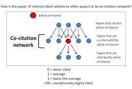 how to write a peer review paper measuring impact of nih supported publications with a new metric graphic illustrating the co citation network s relationship to the article of interest if