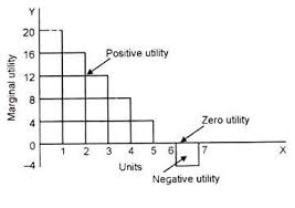 utility meaning characteristics and types economics