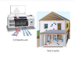 Whole House Ventilation Unit Basement Ventilation Systems Basement Decoration