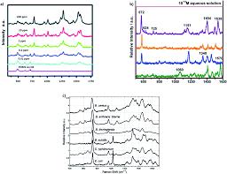 plasmonic nanoparticles in chemical analysis rsc advances rsc