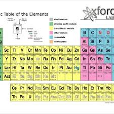 atomic number periodic table periodic table flash cards with atomic number new game duaxe info