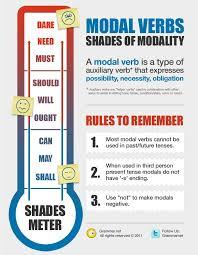 aprende inglés modal verbs infografia infographic education