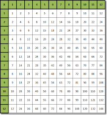 times table grid multiplication table template