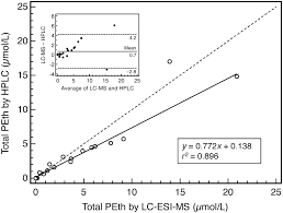 molecular species of the alcohol biomarker phosphatidylethanol in