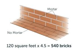 Square Feet Calc How To Calculate Number Of Bricks Per Square Foot Hunker