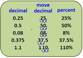 percent to decimal converting ms garcia math