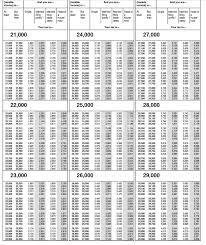 Irs 2015 Tax Tables Federal Tax Return Table Brokeasshome Com