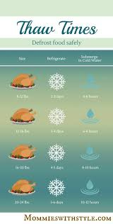 thanksgiving turkey thaw times thanksgiving