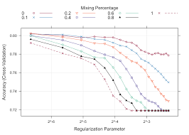 cross validation for predictive analytics using r r bloggers