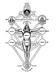 introduction to kabbalah the creation myth visualized sefaria