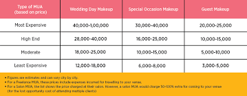 Makeup Contracts For Weddings Everything You Need To Know About Hiring A Wedding Makeup Artist