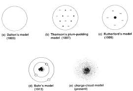 atomic models worksheet free worksheets library download and