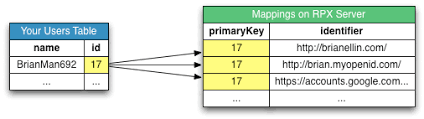 Social Tables Login Customizing Social Login Developer Documentation Janrain
