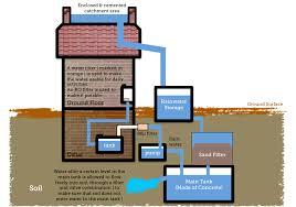 file simple diagram to show rainwater harvesting png wikimedia