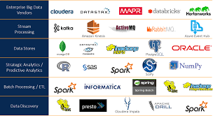 Big Data Landscape by The Evolving Data Technology Landscape For Credit Cards The