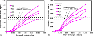 analytical study of the seismic performance of steel braced frames