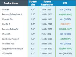 android resolution how screen size resolution and ppi affect test coverage