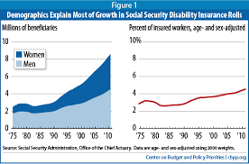 social security disability insurance is vital to workers with