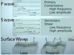 travel time curves how they are created incorporated research