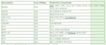 2003 kia sorento fuse box diagram image details