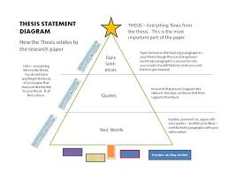 thesis statements would easily work for hypothesis experiment