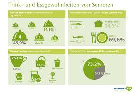 umfrage rentner möchten gerne im umfrage senioren essen viermal am tag und am liebsten