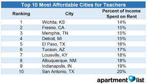 Most Affordable Places To Rent Even Experienced Teachers Can U0027t Afford To Live Where They Work