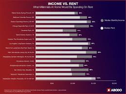 Cost Of Rent by Of The 34 Percent Of Millennials Living At Home More Are Men