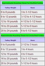 what is the right turkey cooking time the turkey cooking time