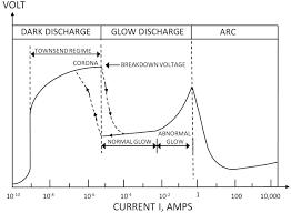 ac plasma anemometer u2014characteristics and design iopscience