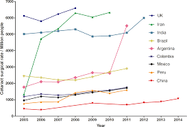 cataract surgical rate and socioeconomics a global study iovs
