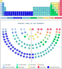 Metalloids On The Periodic Table Metalloids Found On The Periodic Table Periodic Tables