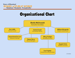 Tide Table San Diego Heardhomecom Winning Organizationchart With Lovely Org Chart With