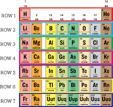 Periodic Table With Families What Period Is Silicon In On The Periodic Table Of Elements