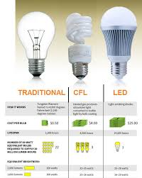 what is the difference between led and incandescent light bulbs led or cfl scientific india magazine