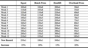 Increase Bench Press Chart Marty Gallagher Raw Five Bio Motor Classifications