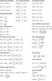 a list of trigonometry identities grouped by subject