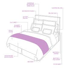How To Make Your Bed Bedding Buying Guide Luxedecor