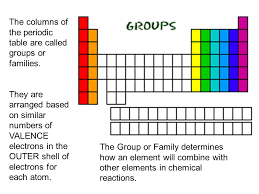 the rows of the periodic table are called row row row your element gently through the periodic table ppt