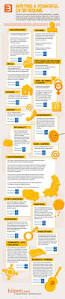 Cv Or Resume Writing A Powerful Cv Or Resume Job Search Infographics