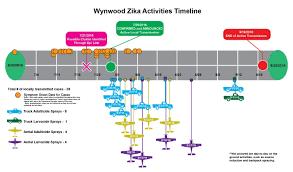 Wynwood Miami Map by Zika Virus Florida Department Of Health